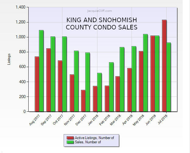 2018 July condo sales stats